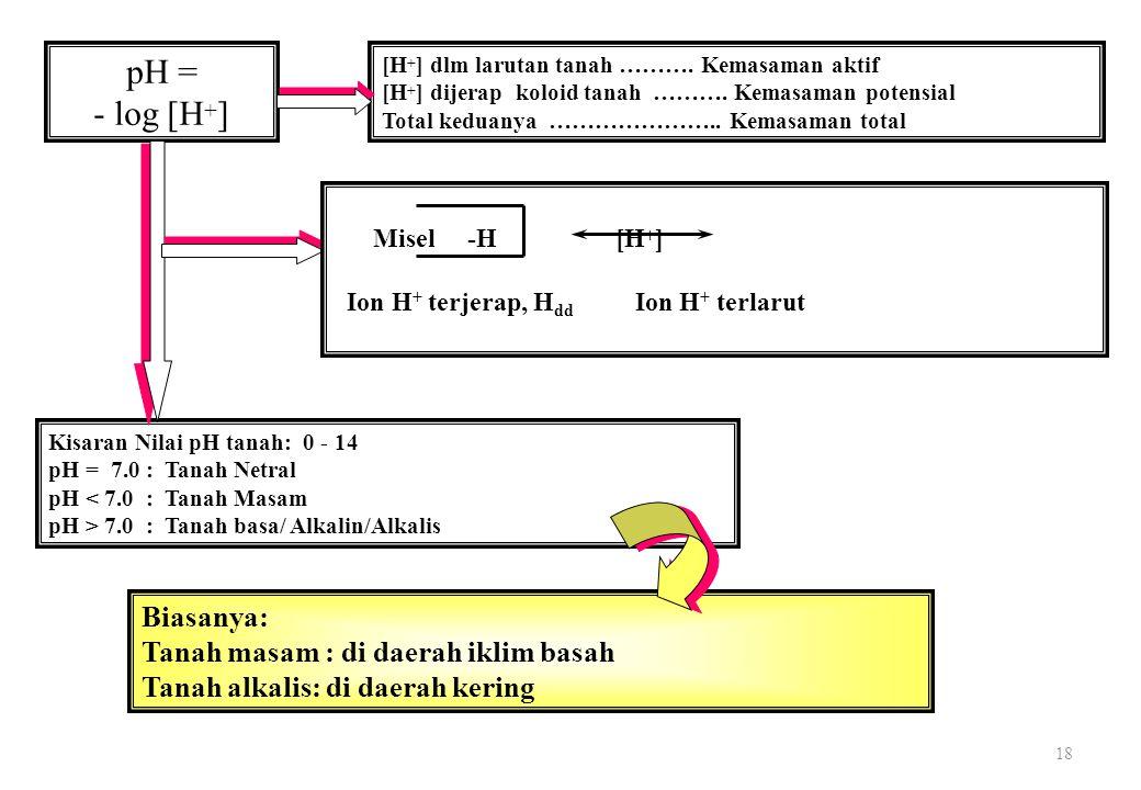pH = - log [H+] Biasanya: Tanah masam : di daerah iklim basah